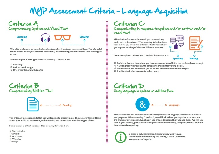 MYP Assessment Criteria Overview - Language Acquisition